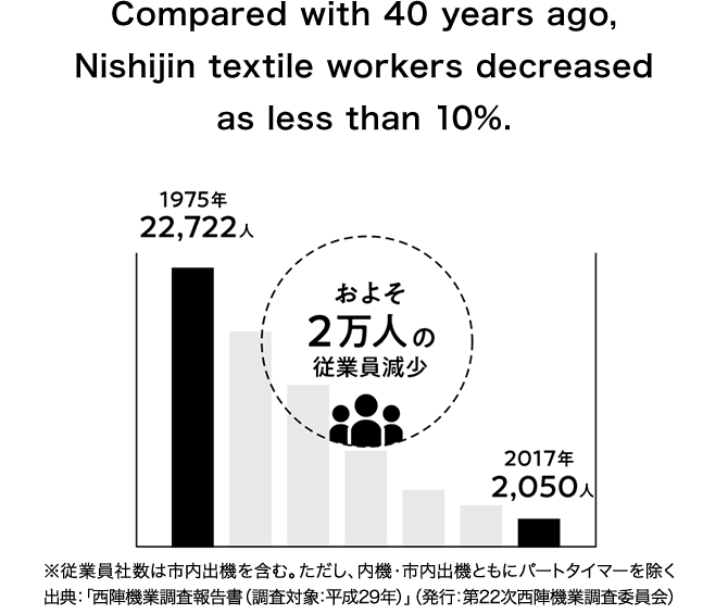 Compared with 40 years ago, Nishijin textile workers decreased as less than 10%. 1975年 22,722人 およそ2万人の従業員減少 2017年 2,050人